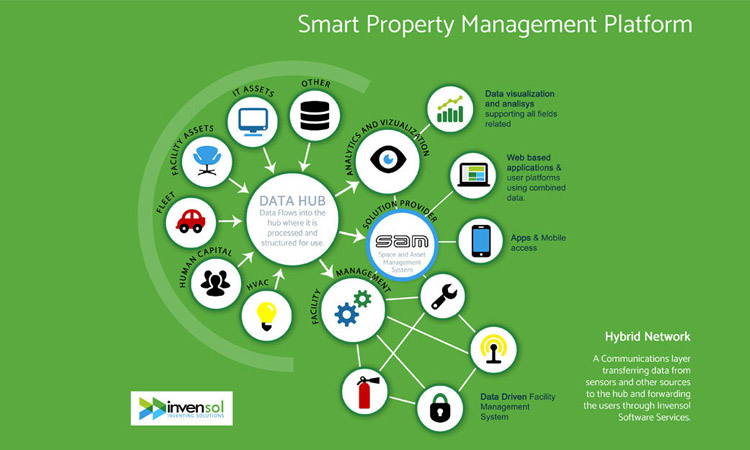 smart property management platform